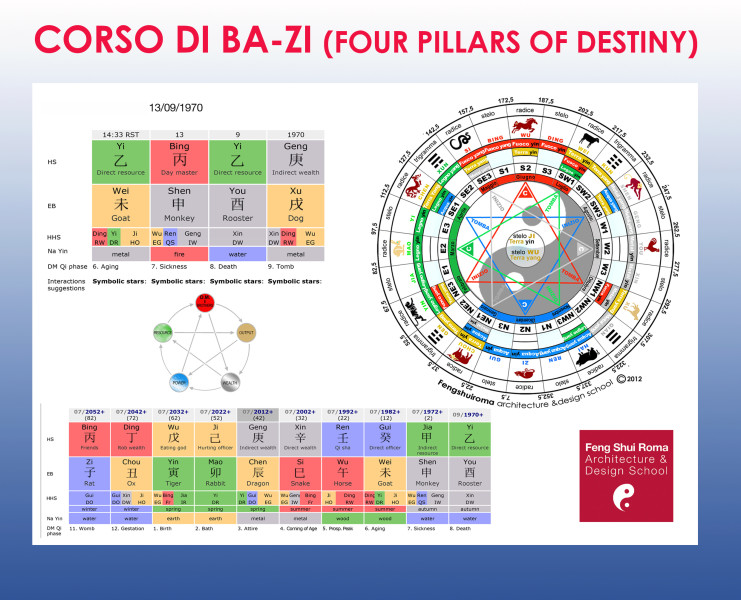 CORSO PROFESSIONALE BA-ZI 2020 ON-LINE (Four Pillars of Destiny) @ Roma